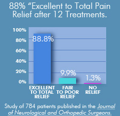 Case Study on Peripheral Neuropathy Treatments